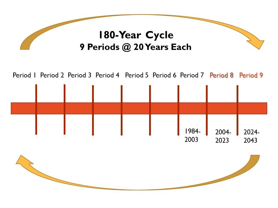Feng Shui Period 9 Cycle